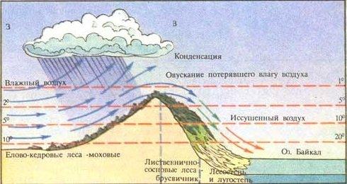 Ветер фен в России