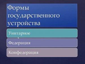 Территориальное устройство государств.